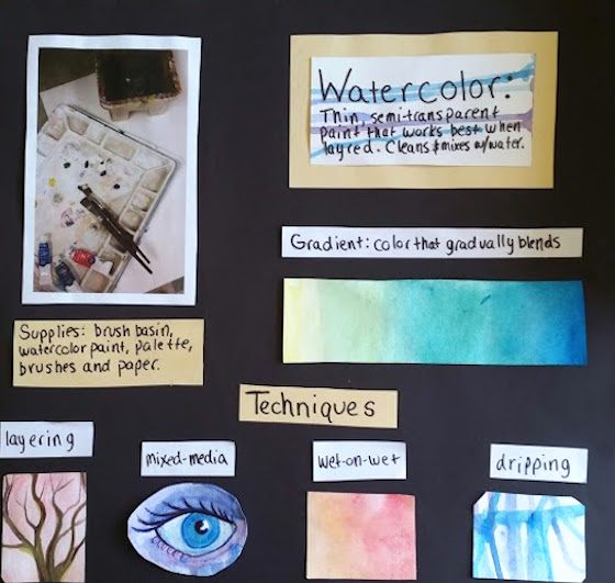 watercolor anchor chart