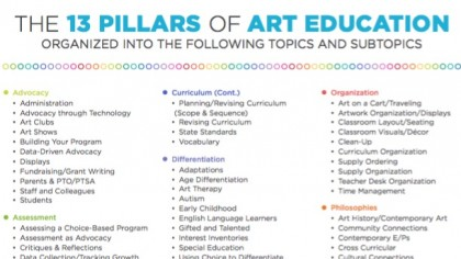13 pillars of art ed document