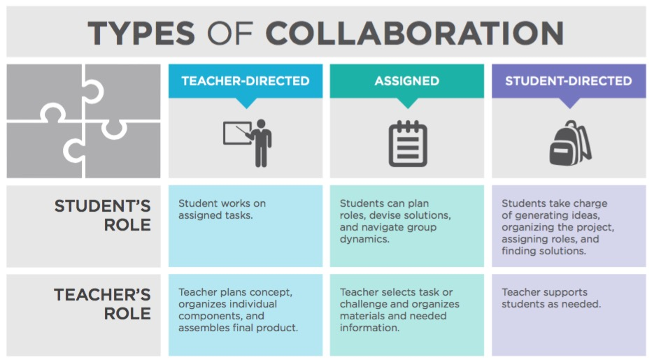 types of collaboration chart