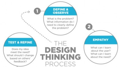 flow chart of design thinking process