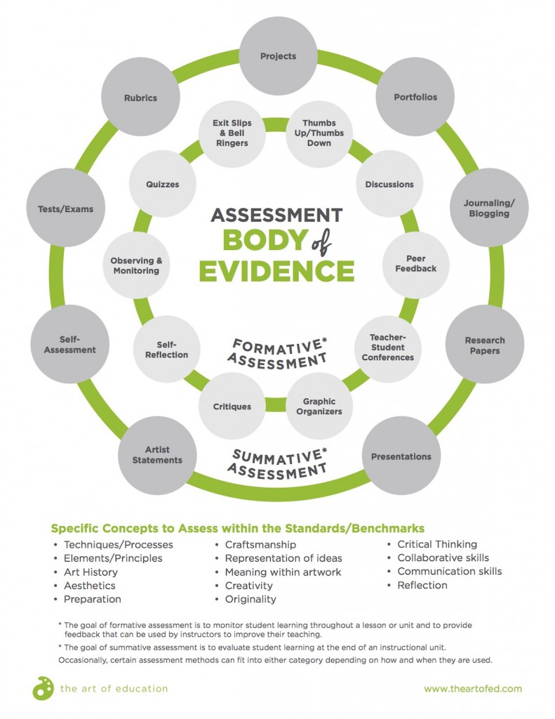 types of assessment download
