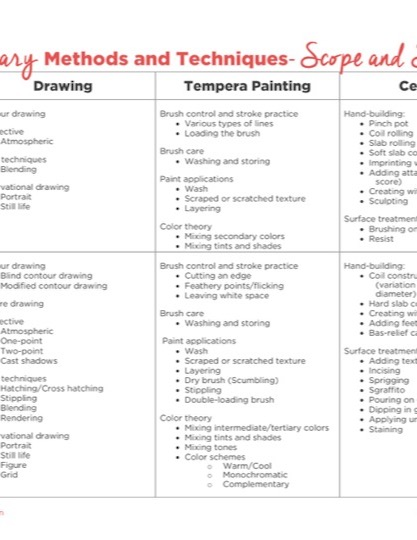 https://theartofeducation.edu/content/uploads/2017/05/Elementary-Scope-and-Sequence-3.pdf
