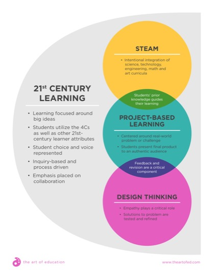 https://theartofeducation.edu/content/uploads/2017/06/21stCenturyLearning-1.pdf
