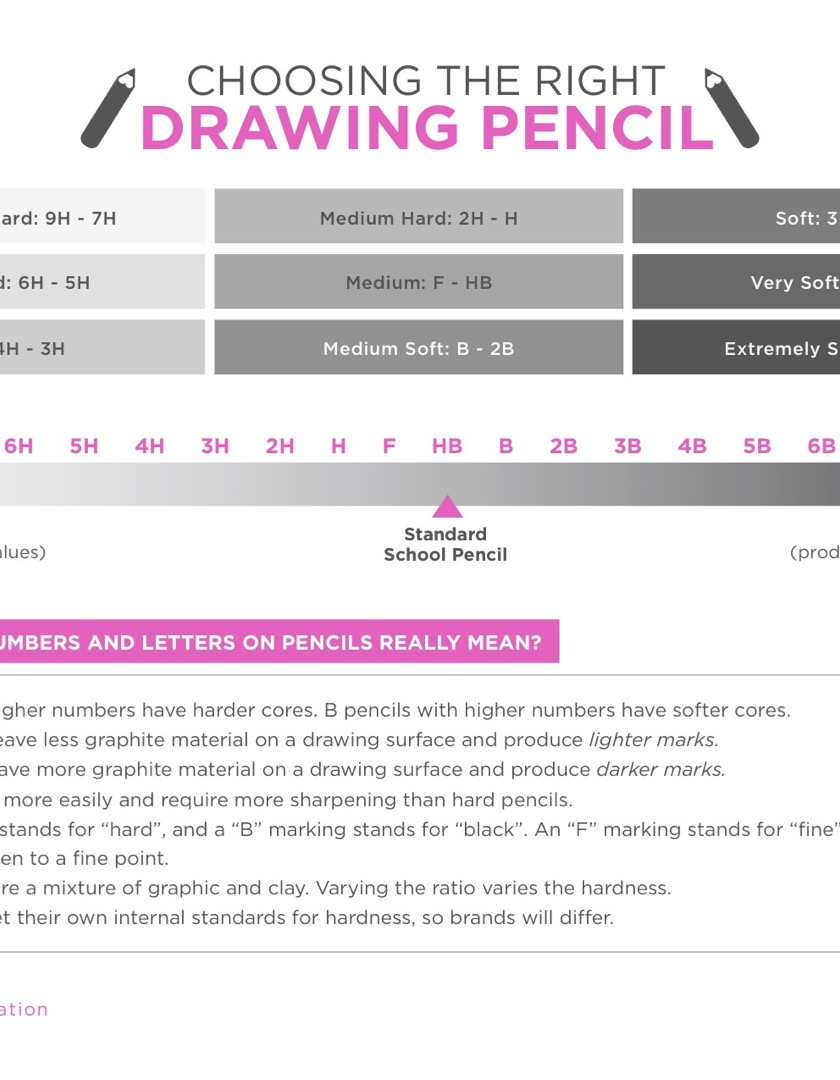 https://theartofeducation.edu/content/uploads/2017/06/ChoosingtheRightDrawingPencil-3.pdf