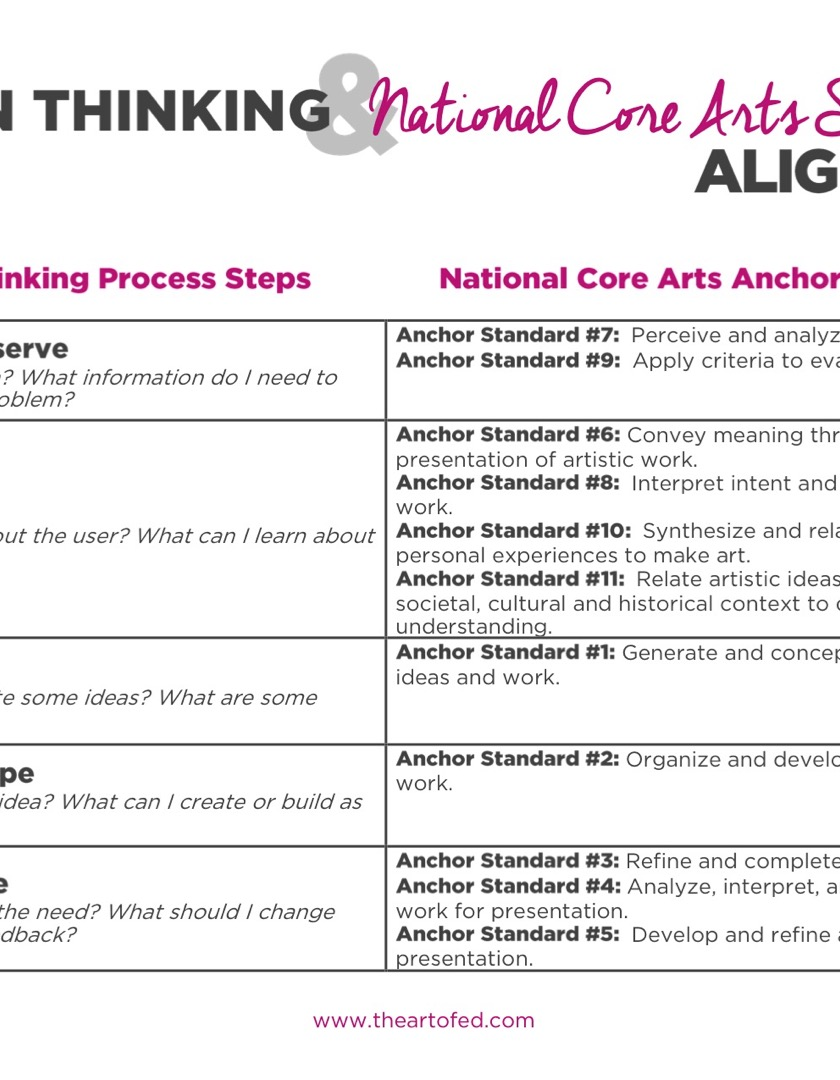 https://theartofeducation.edu/content/uploads/2017/06/Design-Thinking-aligned-with-National-Core-Art-Standards-1.pdf