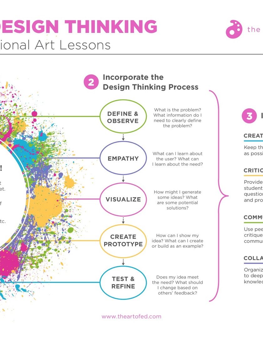 https://theartofeducation.edu/content/uploads/2017/06/InfusingDesignThinking-1.pdf