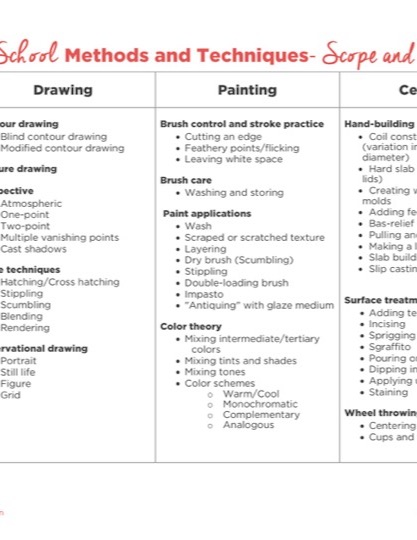 https://www.theartofed.com/content/uploads/2017/06/Middle-School-Scope-and-Sequence-1.pdf