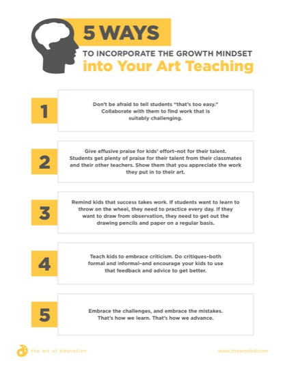 https://theartofeducation.edu/content/uploads/2017/11/5WaystoIncorporateGrowthMindset-1.pdf