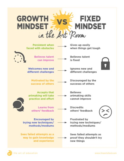 https://theartofeducation.edu/content/uploads/2017/11/GrowthMindsetvsFixedMindset.pdf