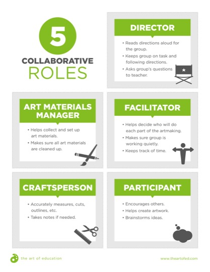 https://theartofeducation.edu/content/uploads/2017/12/5CollaborativeRoles.pdf