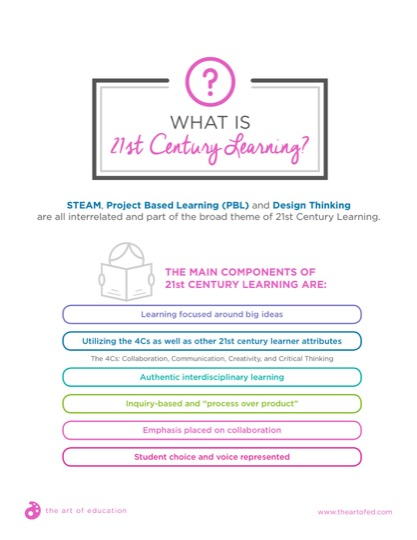 https://theartofeducation.edu/content/uploads/2018/02/32.1WhatIs21stCenturyLearning.pdf