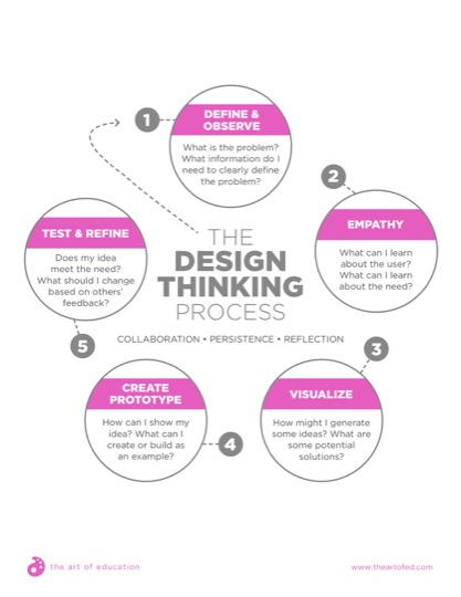 https://theartofeducation.edu/content/uploads/2018/02/DesignThinkingProcess.pdf
