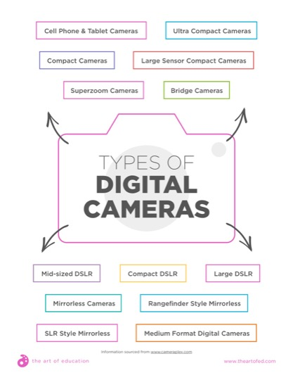 https://theartofeducation.edu/content/uploads/2018/03/31.2TypesOfDigitalCameras.pdf