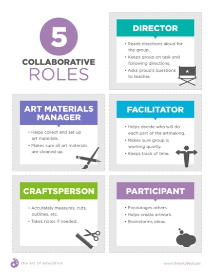 https://theartofeducation.edu/content/uploads/2018/05/9.25CollaborativeRoles.pdf