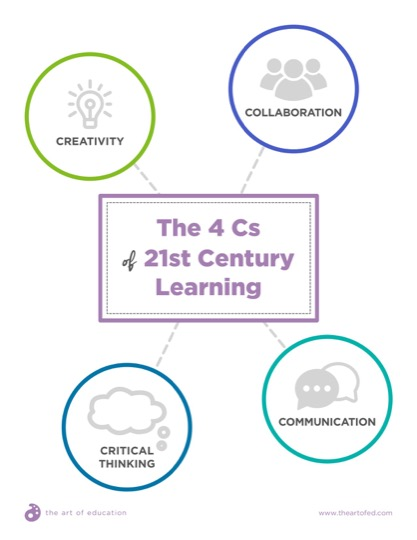 https://theartofeducation.edu/content/uploads/2018/05/9.2The4CsOf21stCenturyLearning.pdf