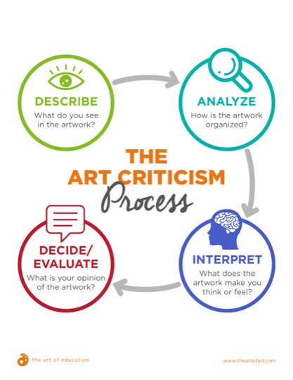 https://www.theartofed.com/content/uploads/2018/06/34.3ArtCriticismProcess-1-2.pdf