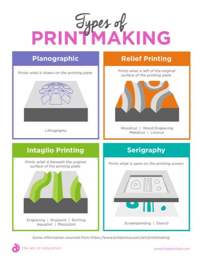 https://theartofeducation.edu/content/uploads/2018/08/33.1TypesOfPrintmaking.pdf