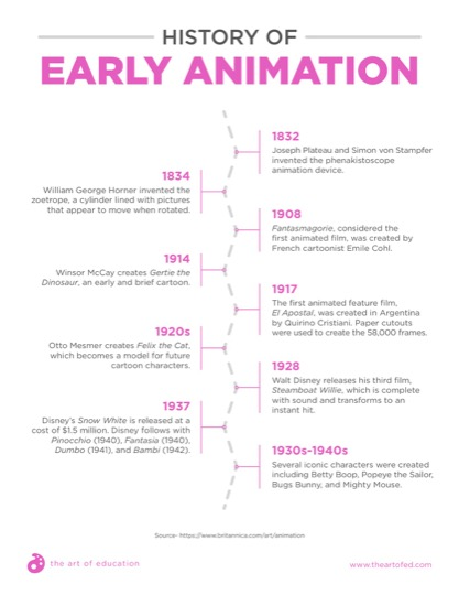 https://theartofeducation.edu/content/uploads/2018/08/37.1HistoryOfEarlyAnimation.pdf