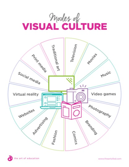 https://theartofeducation.edu/content/uploads/2019/01/37.2ModesOfVisualCulture.pdf