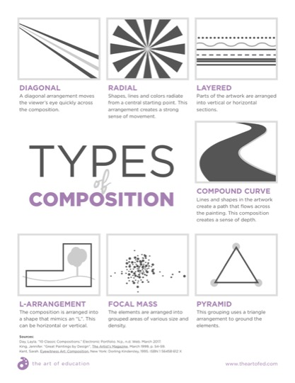 https://theartofeducation.edu/content/uploads/2018/12/40.2TypesOfComposition.pdf