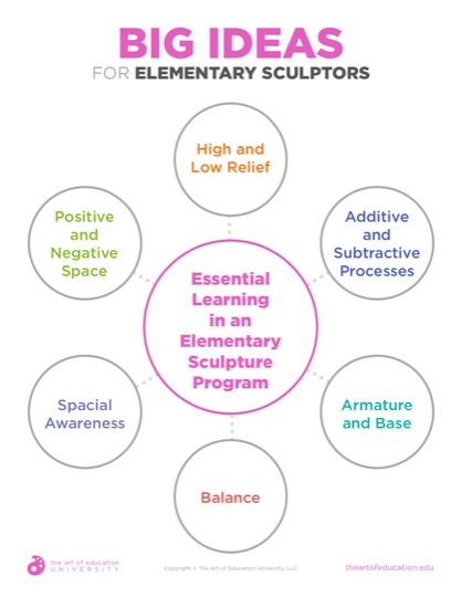 https://theartofeducation.edu/content/uploads/2019/04/46.2BigIdeasForElemSculptors.pdf