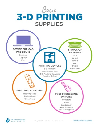 https://theartofeducation.edu/content/uploads/2019/04/Copy-of-50.1Basic3DPrintingSupplies.pdf