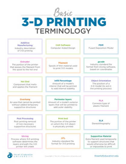 https://theartofeducation.edu/content/uploads/2019/04/Copy-of-50.1Basic3DPrintingTerminology.pdf