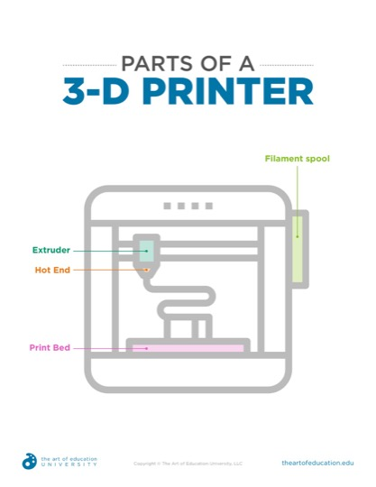 https://theartofeducation.edu/content/uploads/2019/04/Copy-of-50.1PartsOfA3DPrinter.pdf