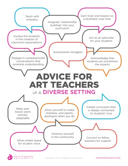 https://theartofeducation.edu/content/uploads/2019/06/51.1AdviceForArtTeachersDiverseSetting.pdf