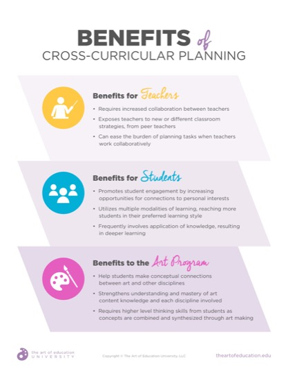 https://theartofeducation.edu/content/uploads/2019/07/52.2BenefitsofCrossCurricularPlanning.pdf