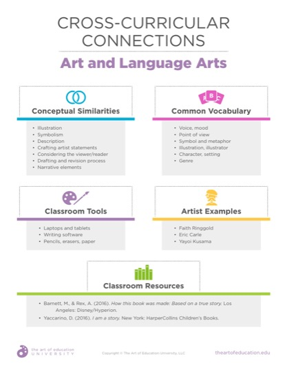 https://theartofeducation.edu/content/uploads/2019/07/52.2CrossCurricularConnectionsLanguageArts.pdf