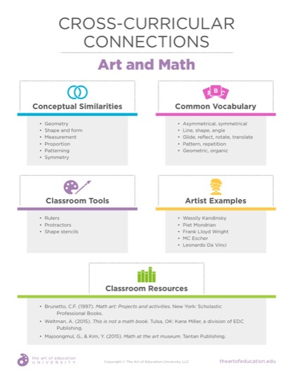 https://theartofeducation.edu/content/uploads/2019/07/52.2CrossCurricularConnectionsMath.pdf