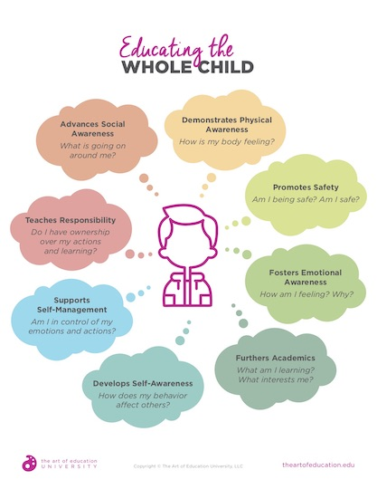 https://theartofeducation.edu/content/uploads/2019/08/58.2-EducatingWholeChild.pdf