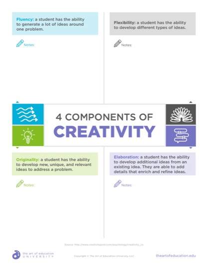 https://theartofeducation.edu/content/uploads/2019/09/53.14ComponentsOfCreativity-1.pdf
