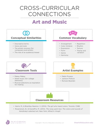 https://theartofeducation.edu/content/uploads/2019/11/52.2CrossCurricularConnectionsMusic.pdf